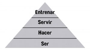Pirámide Triangulo Ser Hacer Servir Entrenar Be Do Serve Train Triangle