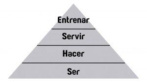 Pirámide Triangulo Ser Hacer Servir Entrenar Be Do Serve Train Triangle